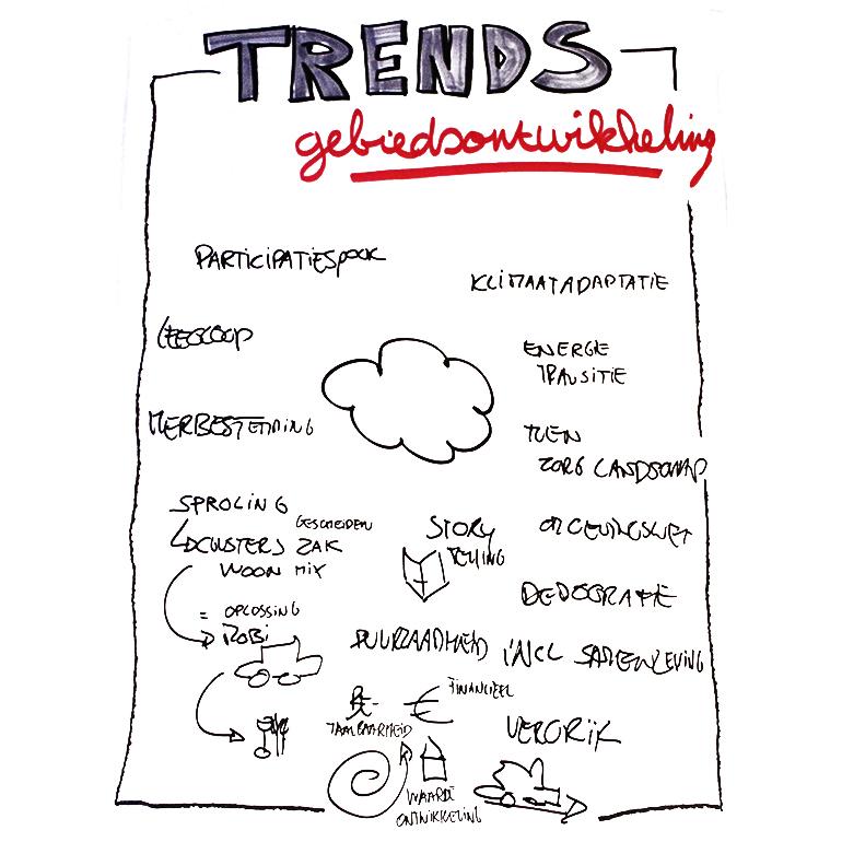 Dromenlab Nozema gebouw - trend visual