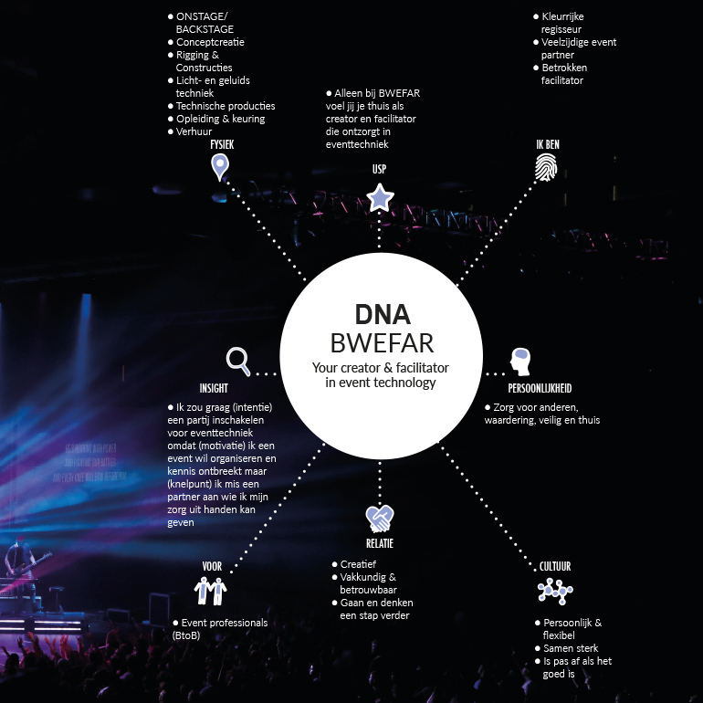 Bwefar: DNA