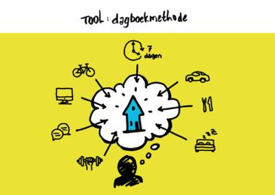 Offline tool: Dagboekmethode