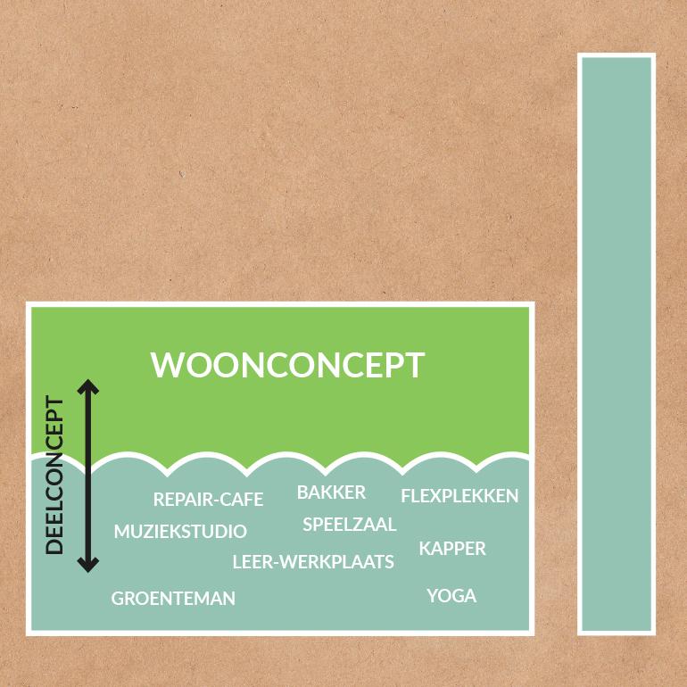Boelthiek 2.0: diagram woonconcept