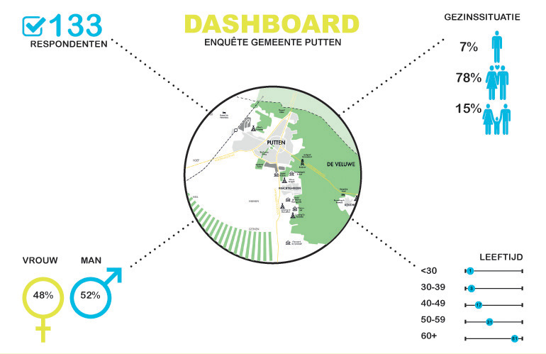 Dromenlab Putten: resultaat enquête