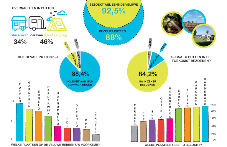 Dromenlab Putten: resultaat enquête 3