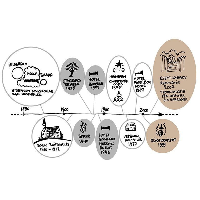 Kasteel De Hooge Vuursche - historische tijdlijn