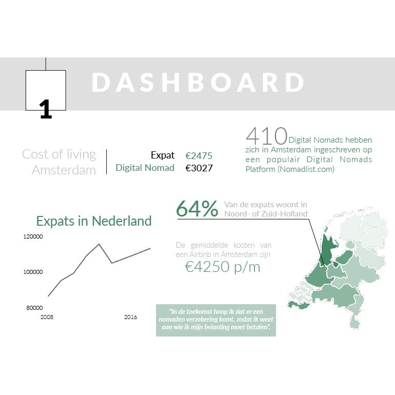 Homework Amsterdam - dashboard globe/trotters