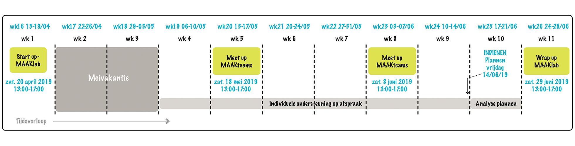 Voorbeeld MAAKlab planning