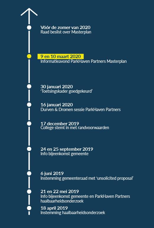 Planproces ParkHaven010