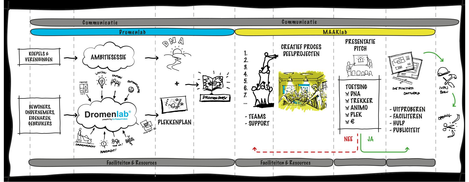 Proces Dromenlab-MAAKlab