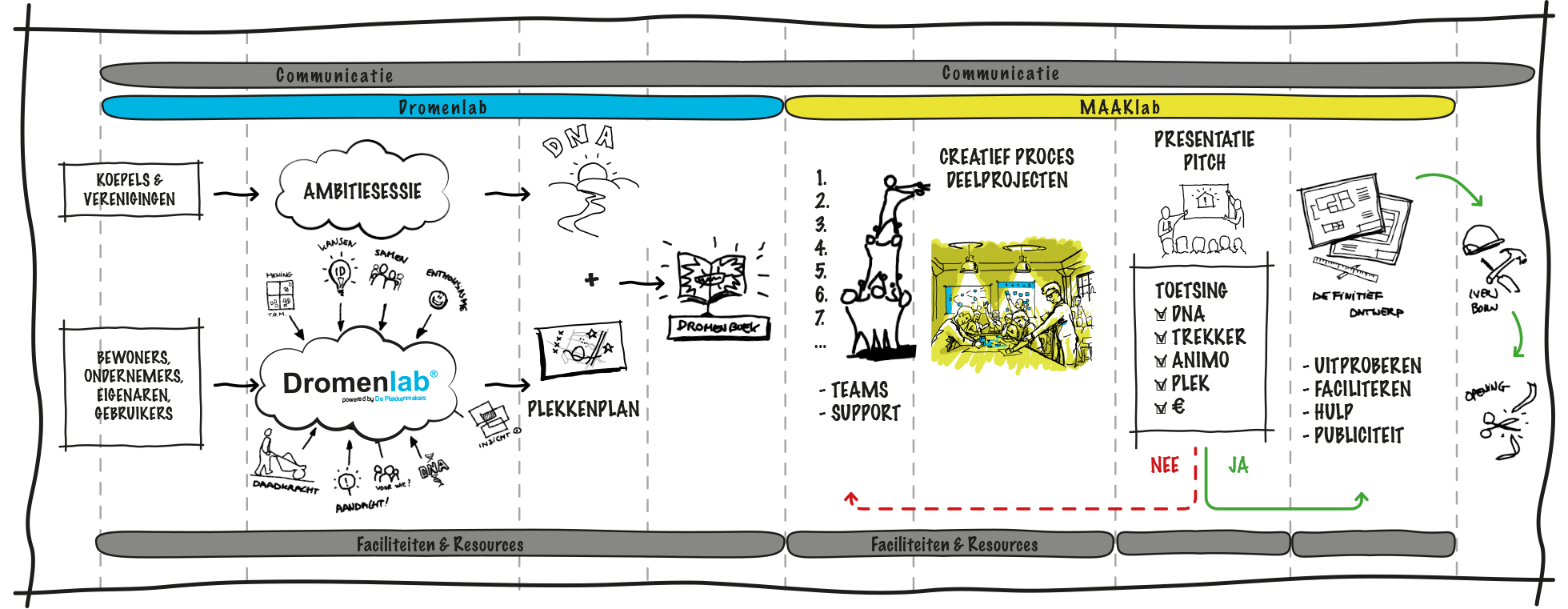 Proces Dromenlab naar MAAKlab