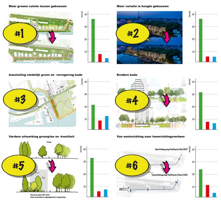 Verschillen Masterplan ParkHaven010