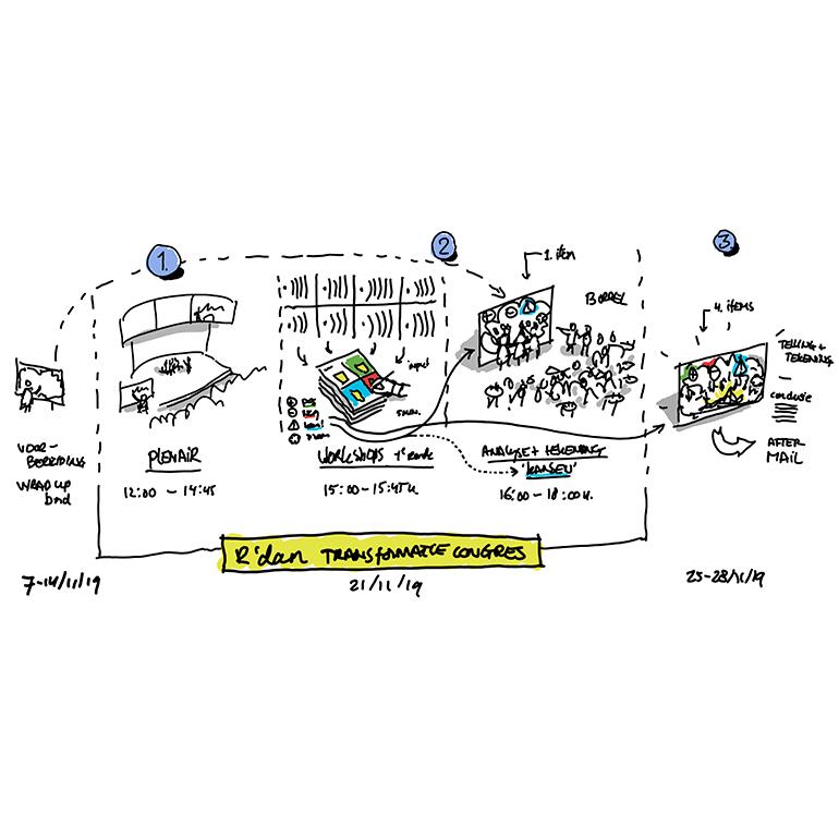 Transformatiecongres Rotterdam - beeldverslag