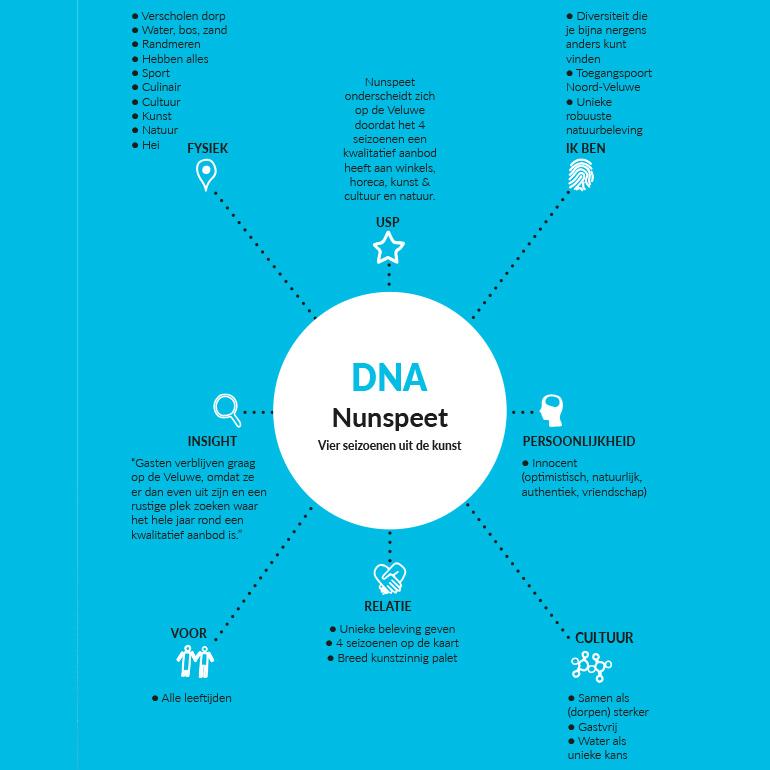 Dromenlab Nunspeet: DNA