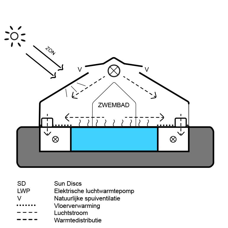 Zwembad De Wijde Blick - schema